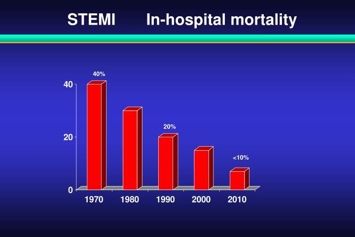 STEMI       In-hospital mortality