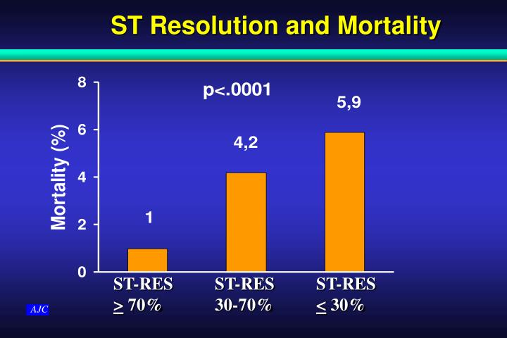 ST Resolution and Mortality