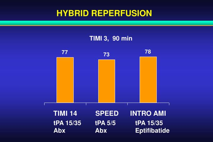 HYBRID REPERFUSION