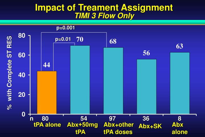 Impact of Treament Assignment