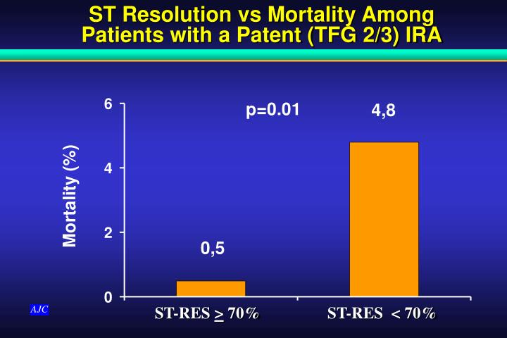 ST Resolution vs Mortality Among Patients with a Patent (TFG 2/3) IRA
