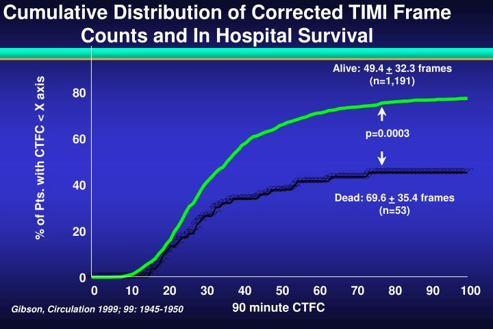 Cumulative Distribution of Corrected TIMI Frame Counts and In Hospital Survival