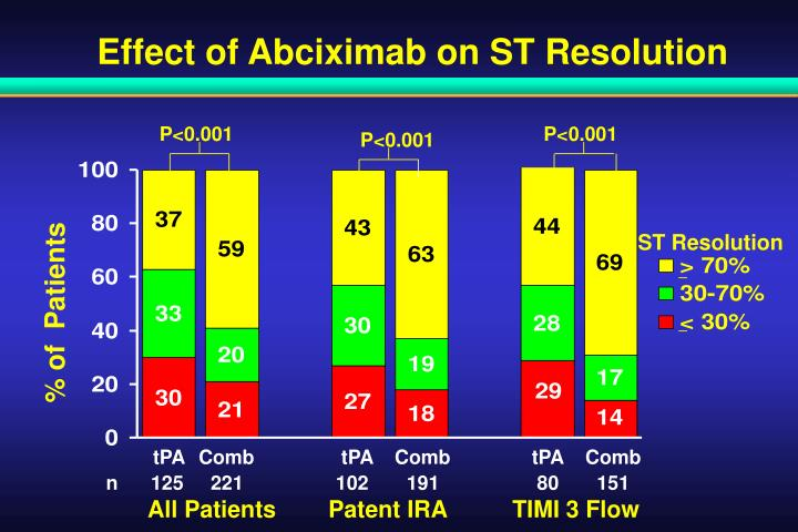 Effect of Abciximab on ST Resolution