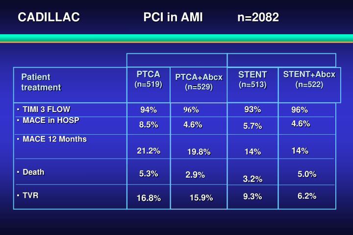 CADILLACPCI in AMI n=2082