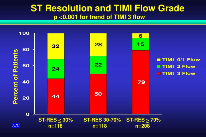 ST Resolution and TIMI Flow Grade