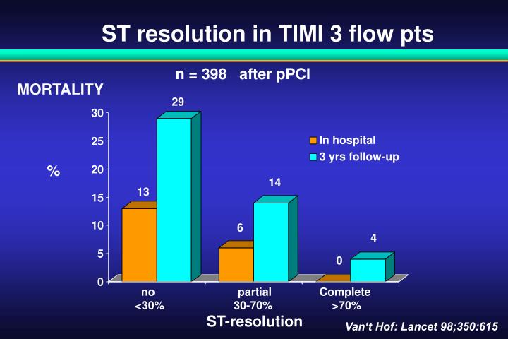 ST resolution in TIMI 3 flow pts