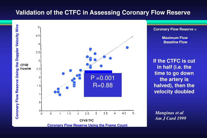 Validation of the CTFC in Assessing Coronary Flow Reserve