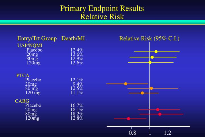 Primary Endpoint Results