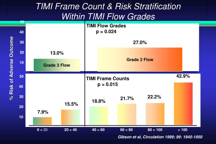 TIMI Frame Count & Risk Stratification