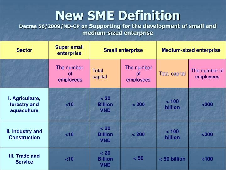 New SME Definition