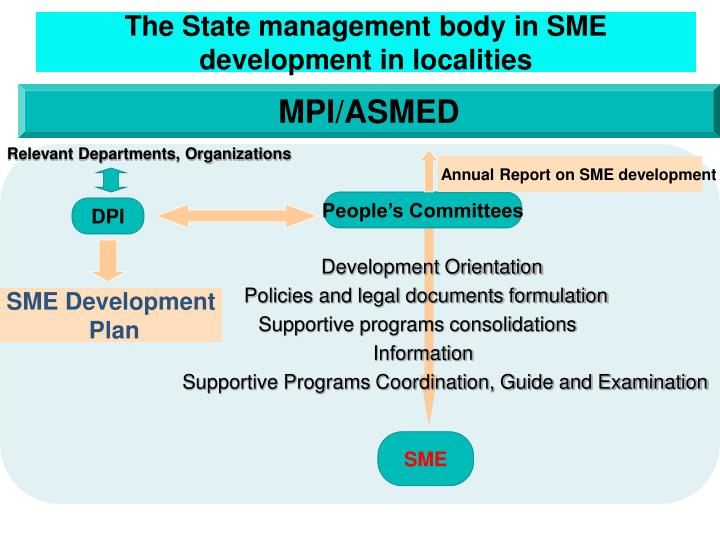 The State management body in SME development in localities