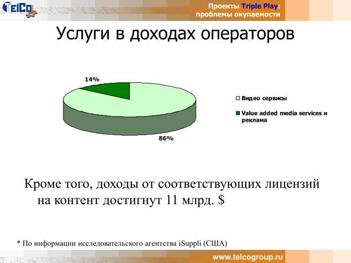 Услуги в доходах операторов