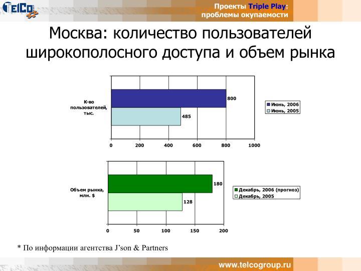 Москва: количество пользователей широкополосного доступа и объем рынка