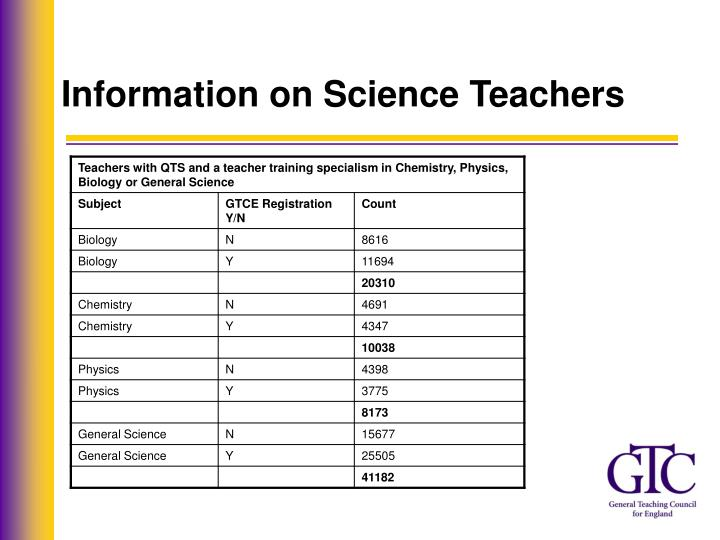 Information on Science Teachers
