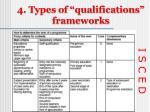 4 types of qualifications frameworks2
