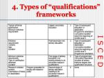 4 types of qualifications frameworks3