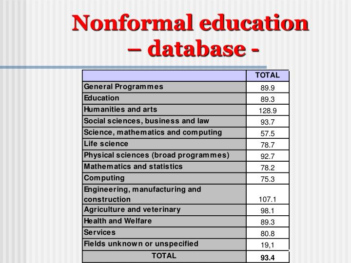 Nonformal education