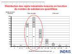 distribution des rejets industriels mesur s en fonction du nombre de substances quantifi es