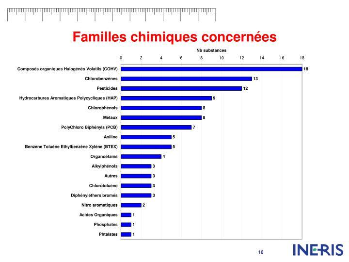 Familles chimiques concernées
