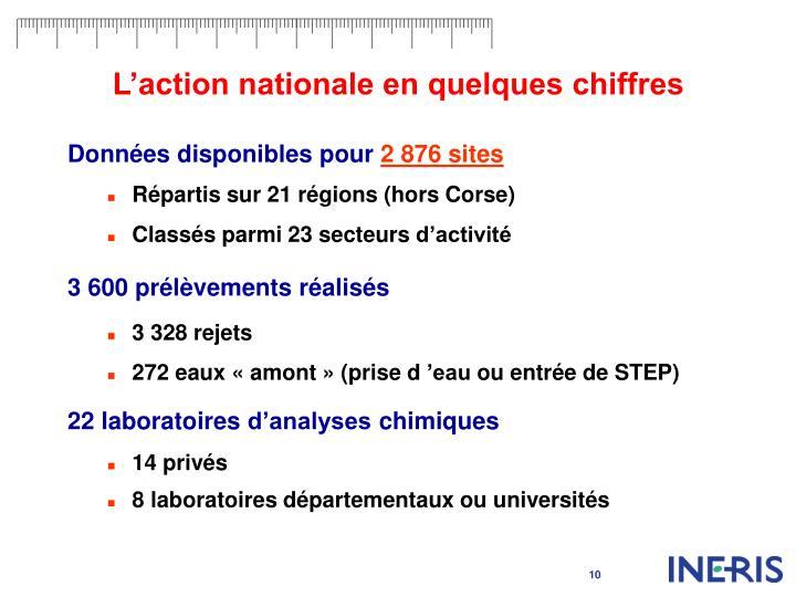 L'action nationale en quelques chiffres