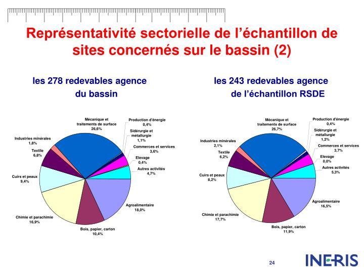 Représentativité sectorielle de l'échantillon de sites concernés sur le bassin (2)