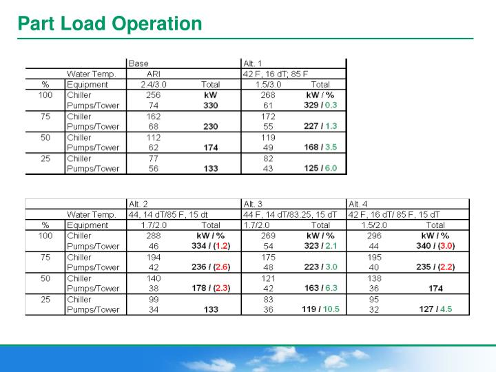 Part Load Operation