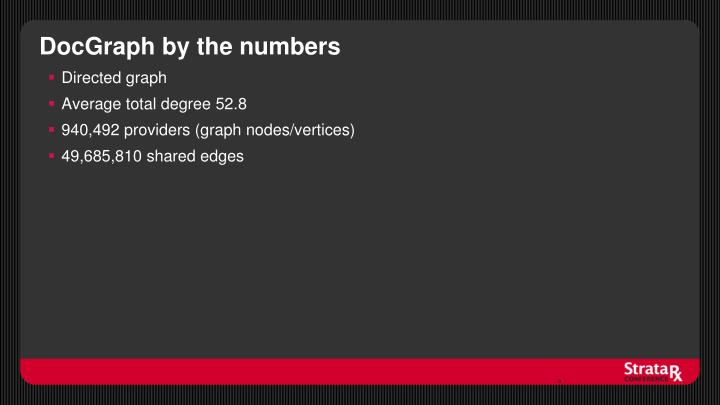 Docgraph by the numbers