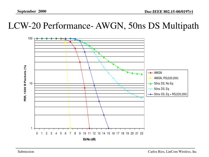 LCW-20 Performance- AWGN, 50ns DS Multipath