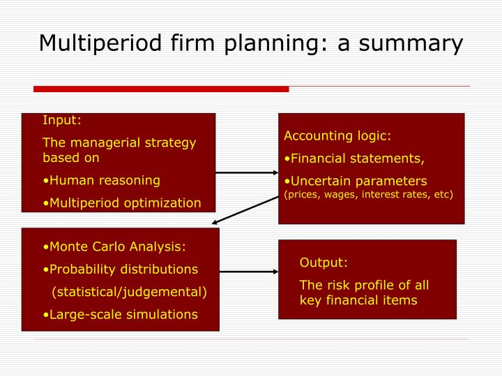 Multiperiod firm planning: a summary