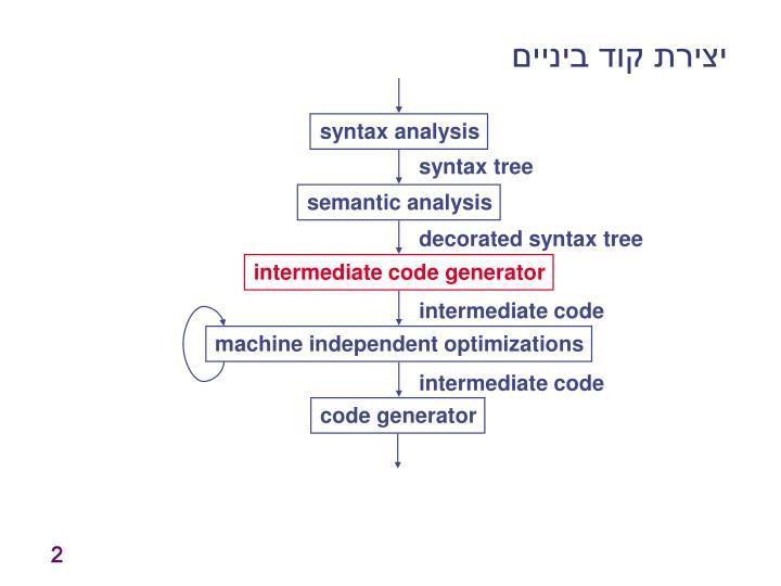 יצירת קוד ביניים