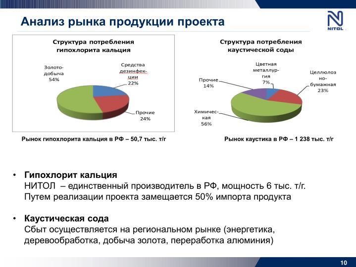 Анализ рынка продукции проекта