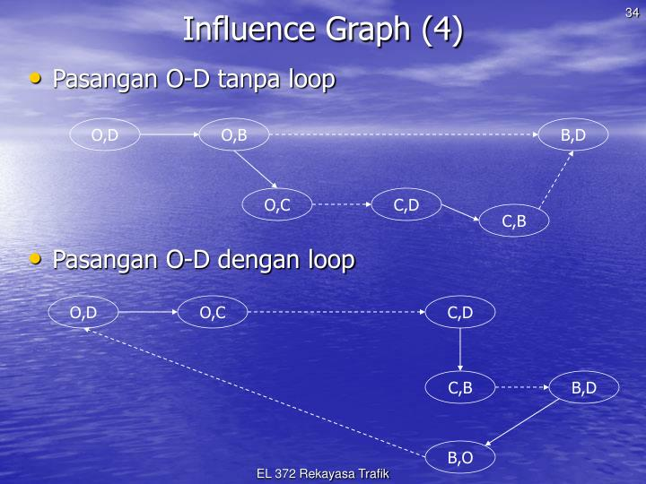 Influence Graph (4)