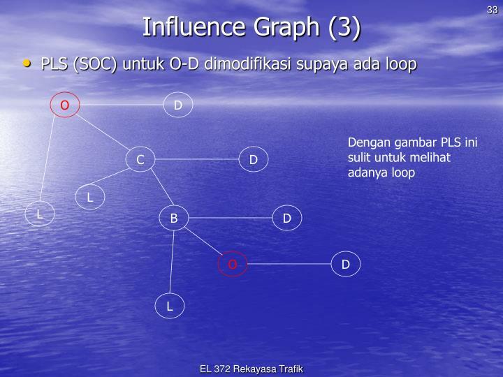 Influence Graph (3)