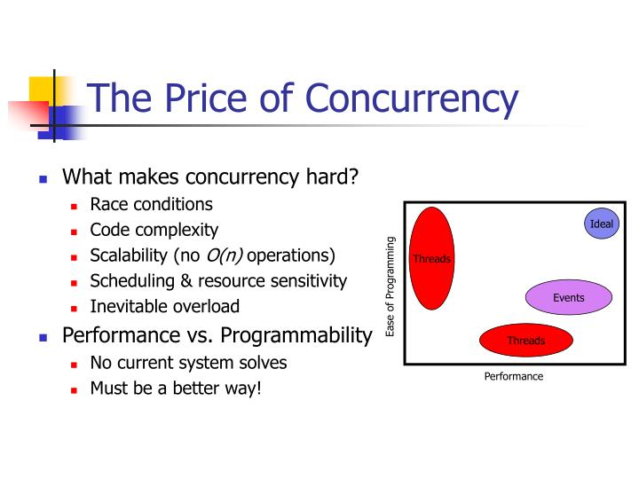 The Price of Concurrency