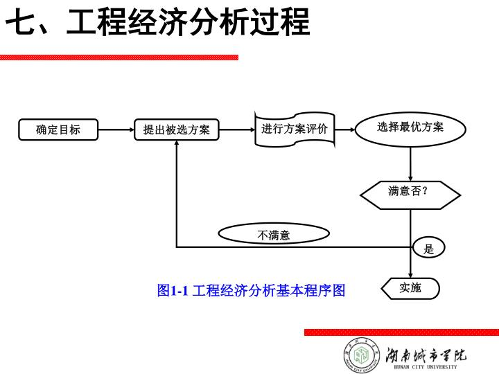 七、工程经济分析过程