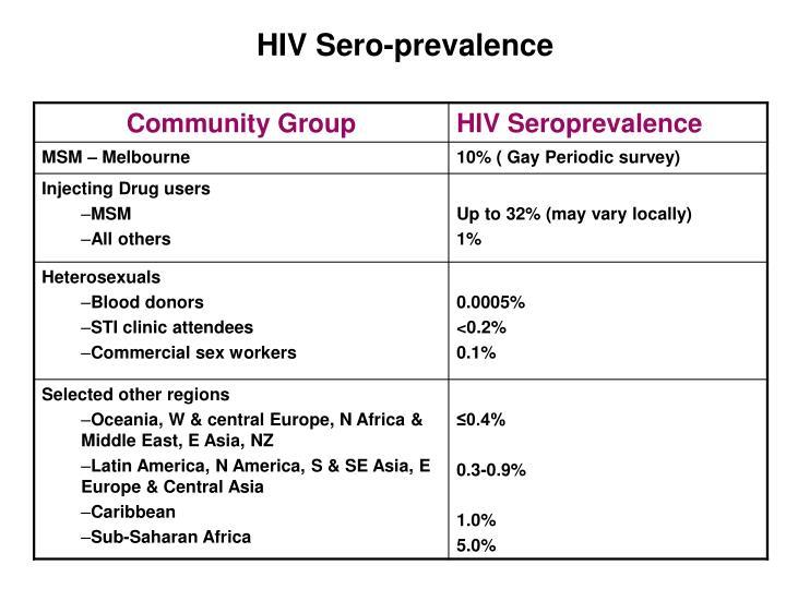 HIV Sero-prevalence