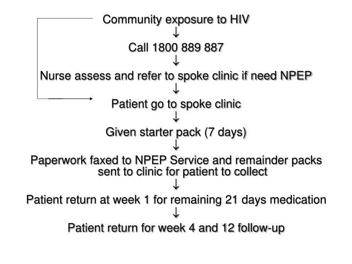 Community exposure to HIV