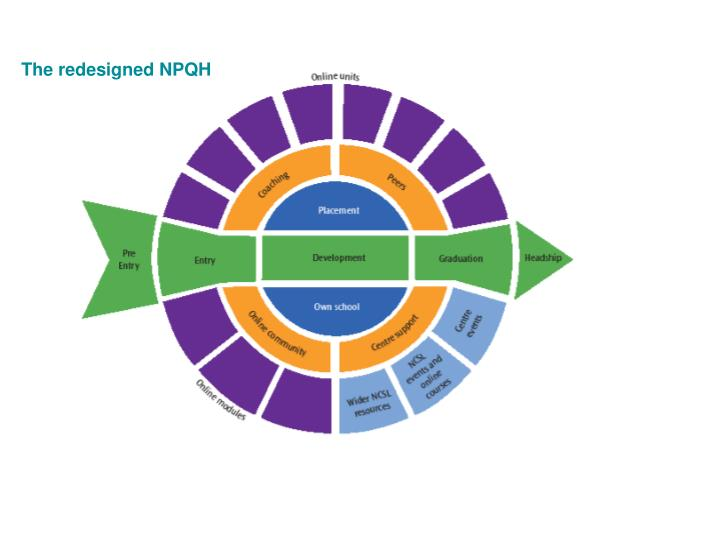 The redesigned NPQH
