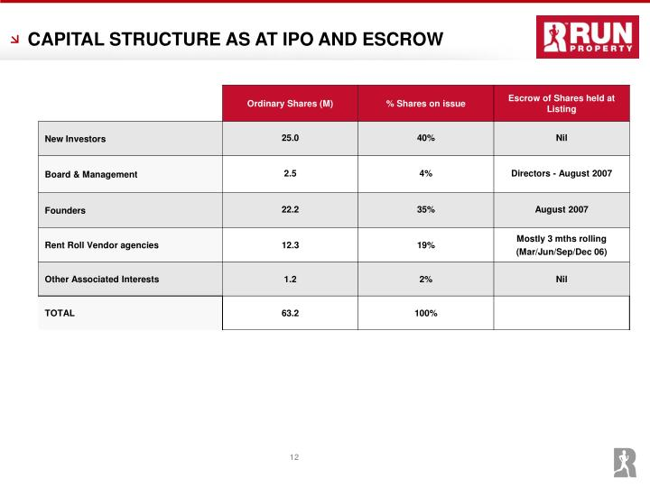 CAPITAL STRUCTURE AS AT IPO AND ESCROW