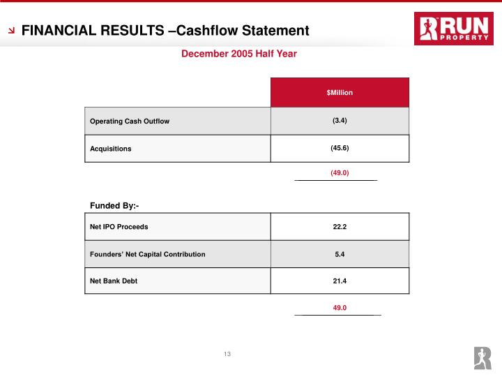FINANCIAL RESULTS –Cashflow Statement