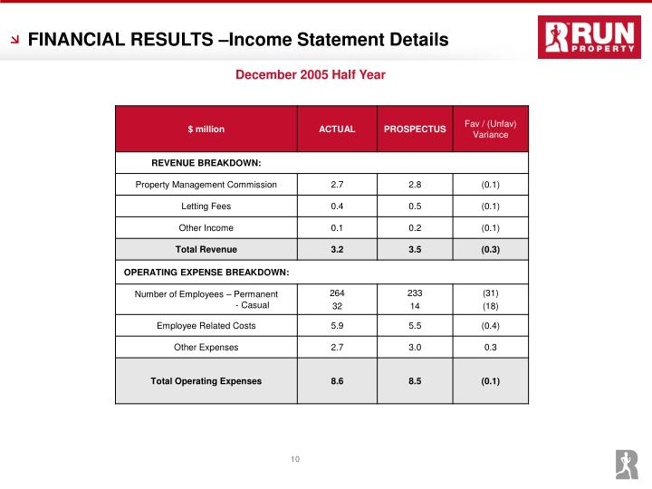 FINANCIAL RESULTS –Income Statement Details