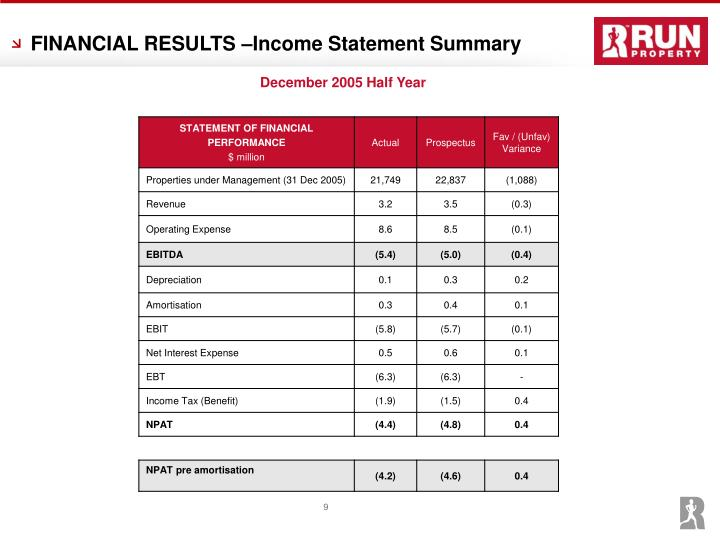 FINANCIAL RESULTS –Income Statement Summary