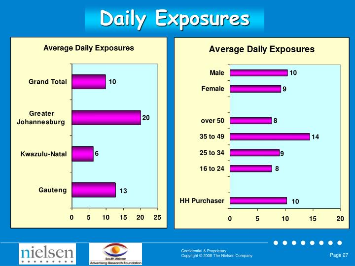 Daily Exposures