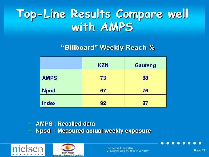 Top-Line Results Compare well with AMPS