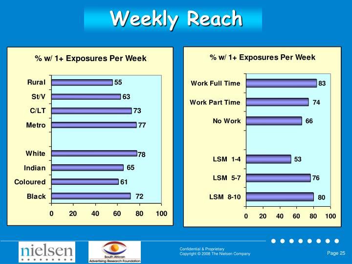 Weekly Reach