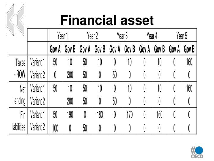 Financial asset