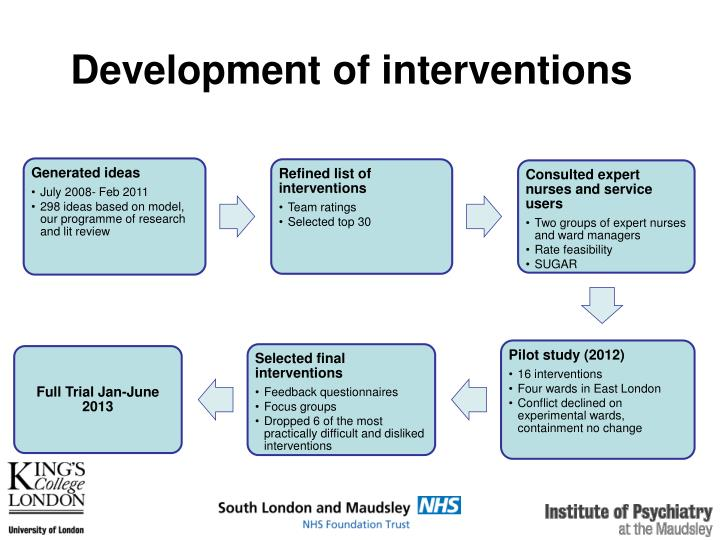 Development of interventions