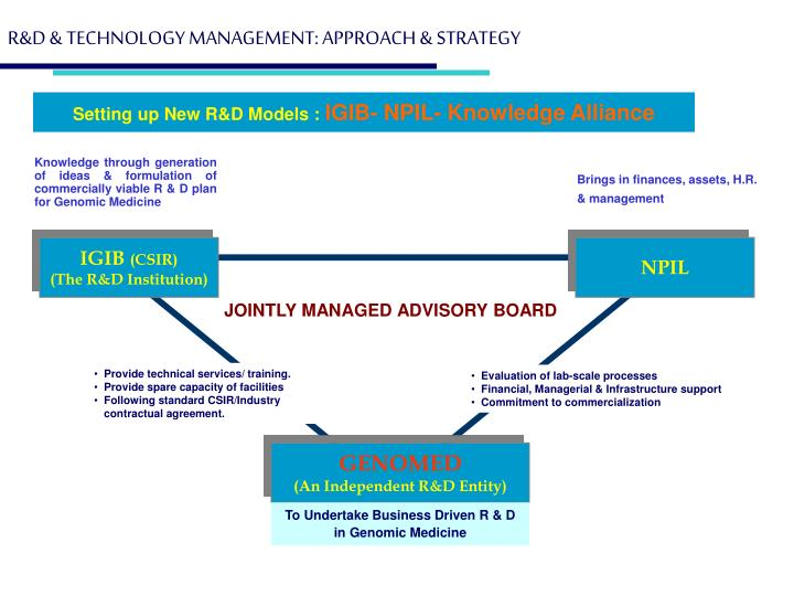 R&D & TECHNOLOGY MANAGEMENT: APPROACH & STRATEGY