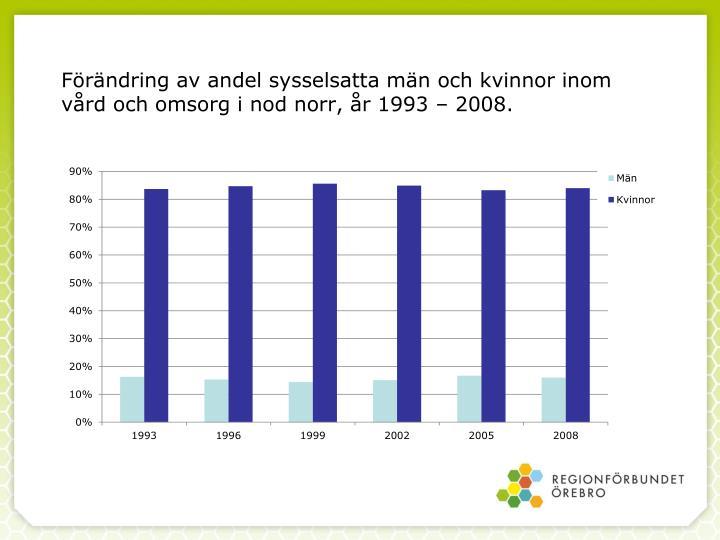 Förändring av andel sysselsatta män och kvinnor inom vård och omsorg i nod norr, år 1993 – 2008.
