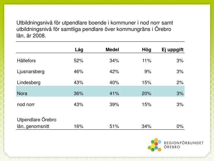 Utbildningsnivå för utpendlare boende i kommuner i nod norr samt